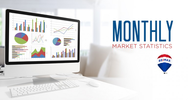 March Residential Real Estate Stats